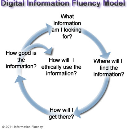 digital information fluency model