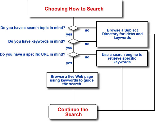 Search Strategy Flow Chart